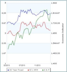 Mortgage Rates vs S&P for 1yr