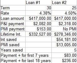 No Mo' Mortgage Insurance
